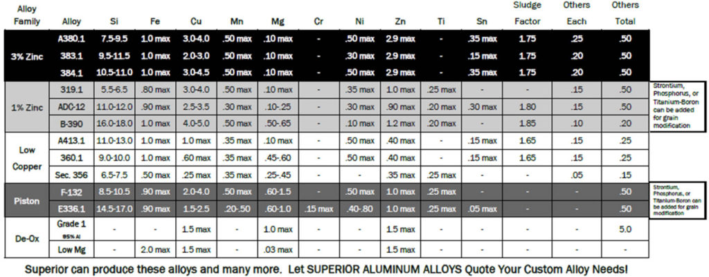 Aluminum Alloy Specification Chart – Wonderful Image Gallery
